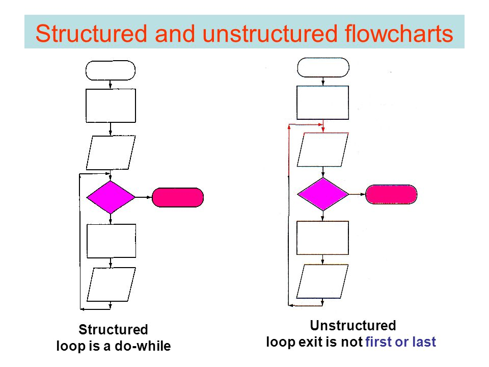 Structured and unstructured flowcharts Structured loop is a do-while Unstructured loop exit is not first or last