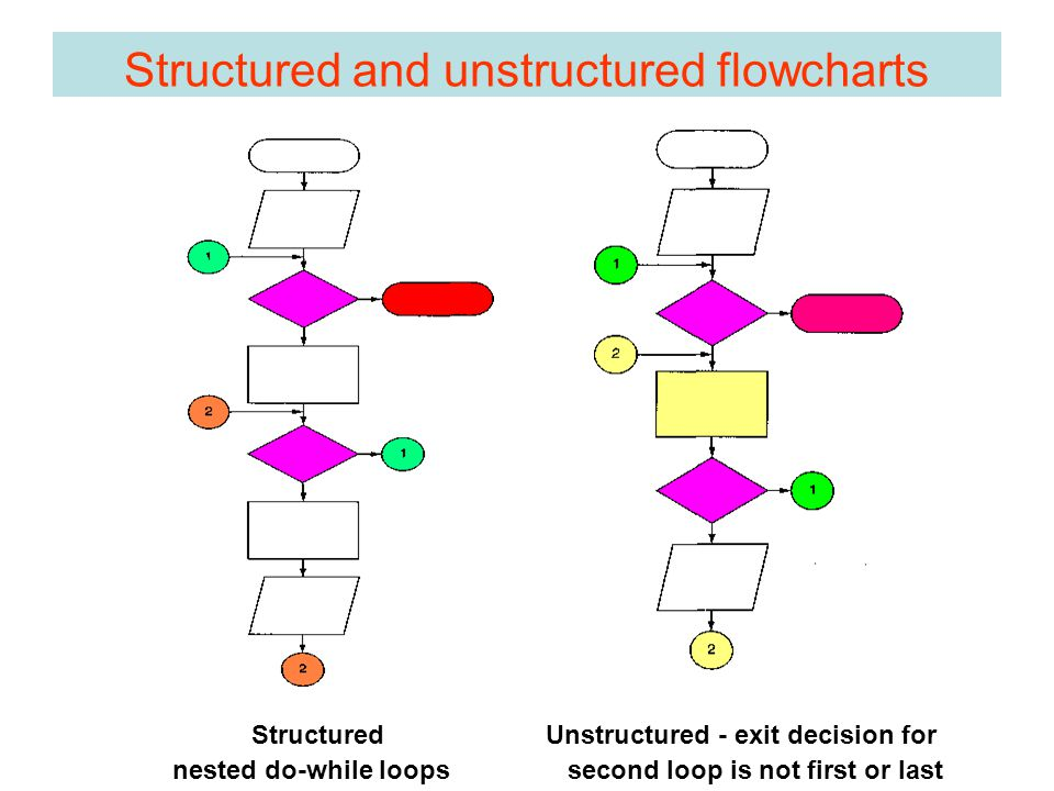 Structured and unstructured flowcharts Structured nested do-while loops Unstructured - exit decision for second loop is not first or last