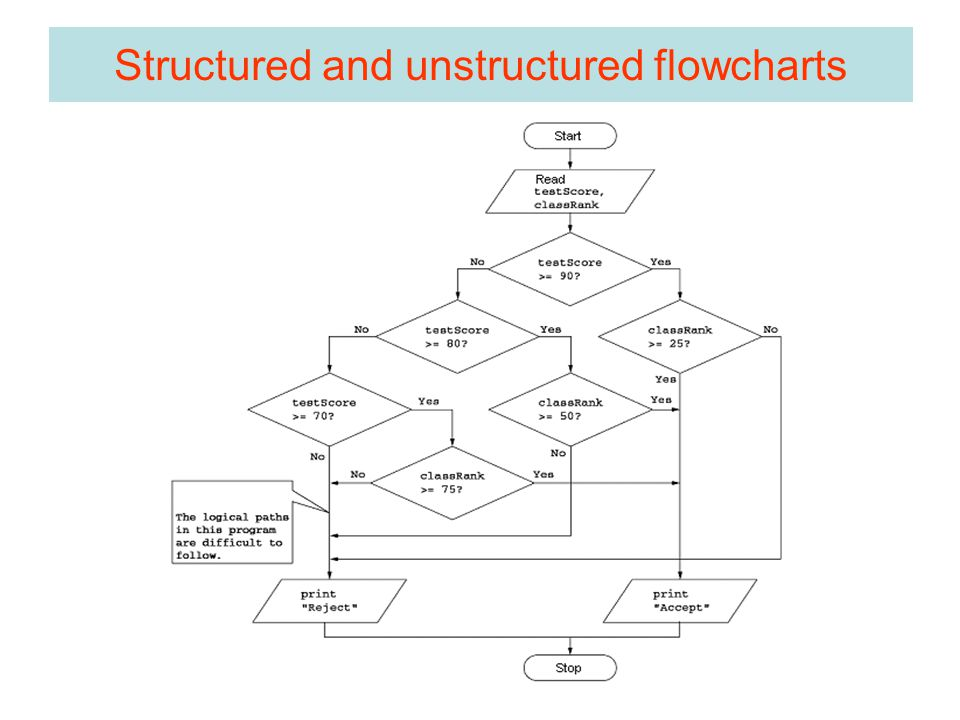 Structured and unstructured flowcharts