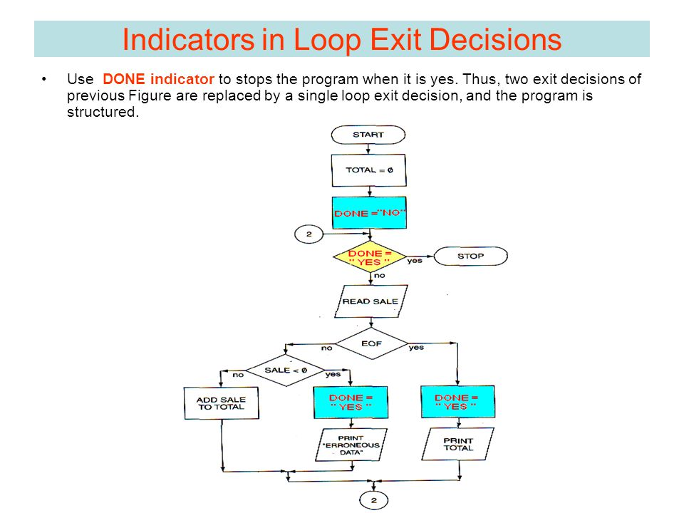 Use DONE indicator to stops the program when it is yes.