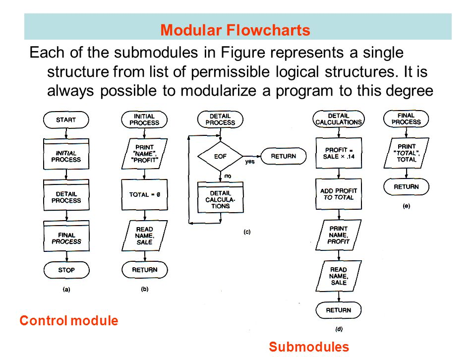 Each of the submodules in Figure represents a single structure from list of permissible logical structures.