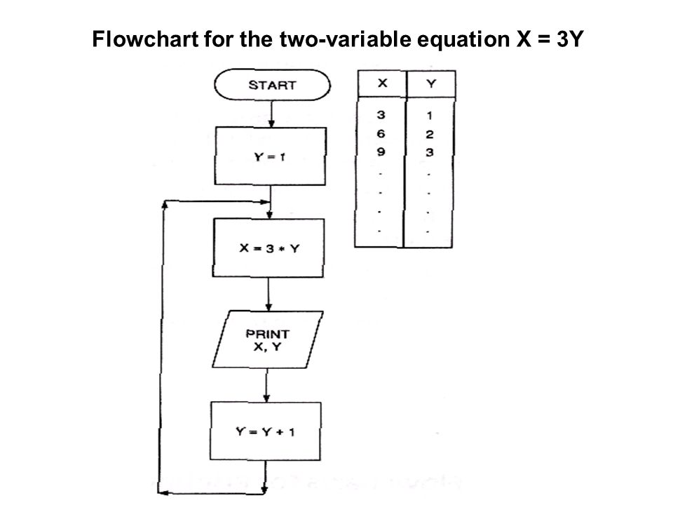 Flowchart for the two-variable equation X = 3Y