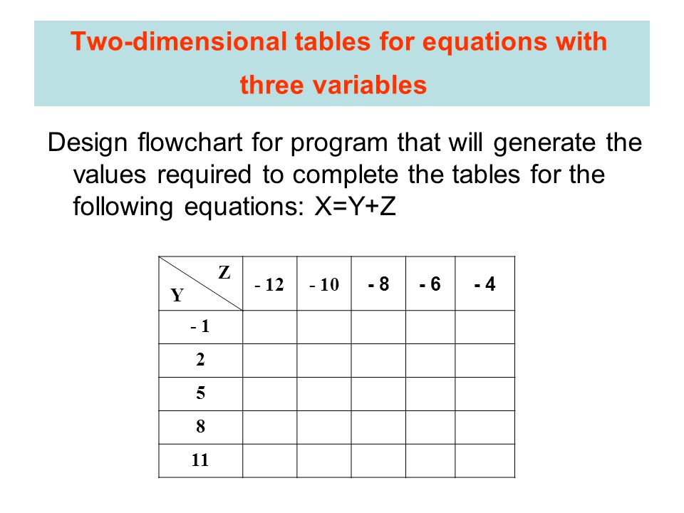 Two-dimensional tables for equations with three variables Design flowchart for program that will generate the values required to complete the tables for the following equations: X=Y+Z Z Y - 12- 10 - 8- 6- 4 - 1 2 5 8 11