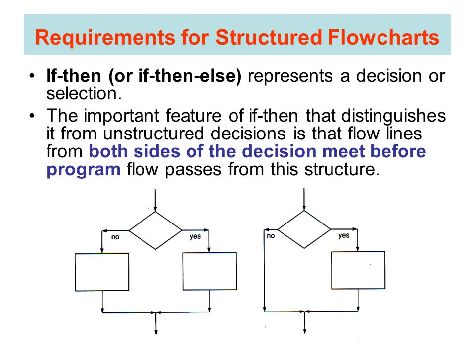 If-then (or if-then-else) represents a decision or selection.