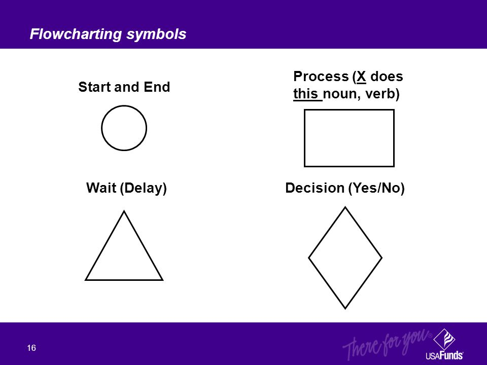 Flowcharting symbols 16 Start and End Process (X does this noun, verb) Wait (Delay)Decision (Yes/No)