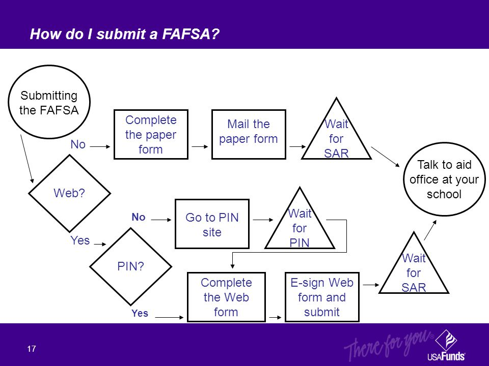 How do I submit a FAFSA? 17 No Yes No Submitting the FAFSA Web? PIN? Talk to aid office at your school Complete the paper form Complete the Web form M