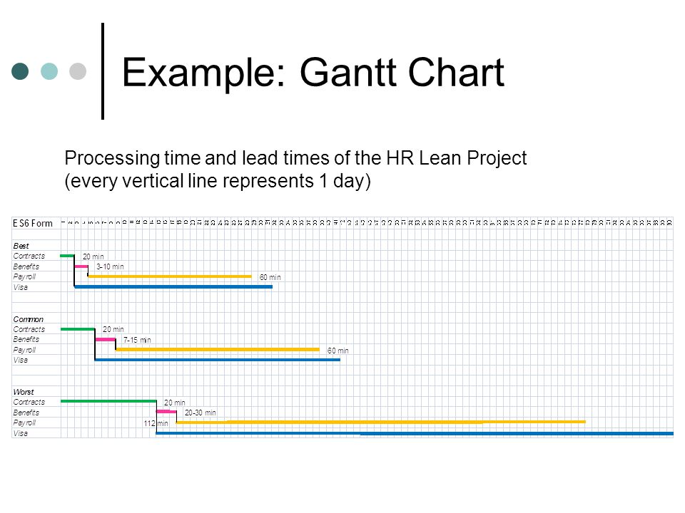 Example: Gantt Chart Processing time and lead times of the HR Lean Project (every vertical line represents 1 day)