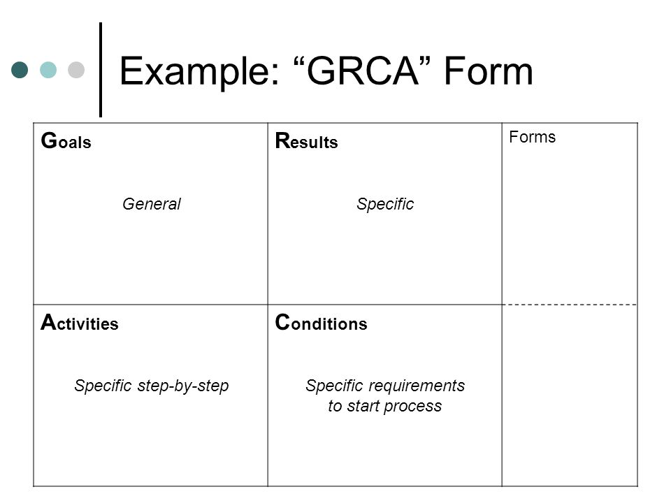Example: GRCA Form G oals General R esults Specific Forms A ctivities Specific step-by-step C onditions Specific requirements to start process