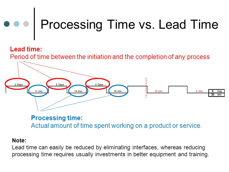 Processing Time vs.