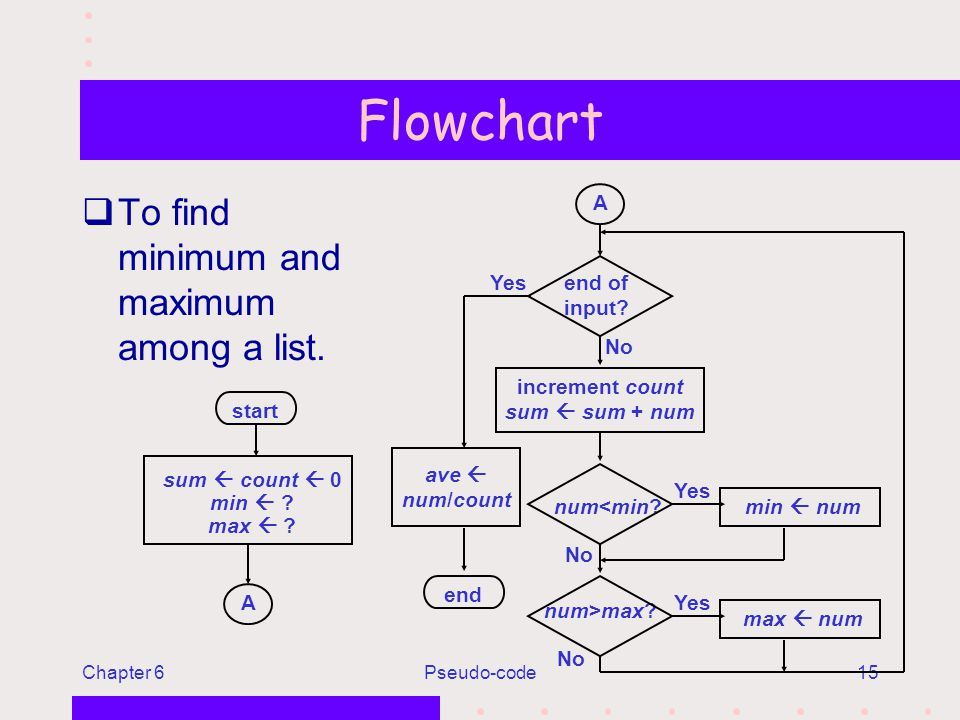 Chapter 6Pseudo-code15 Flowchart qTo find minimum and maximum among a list.