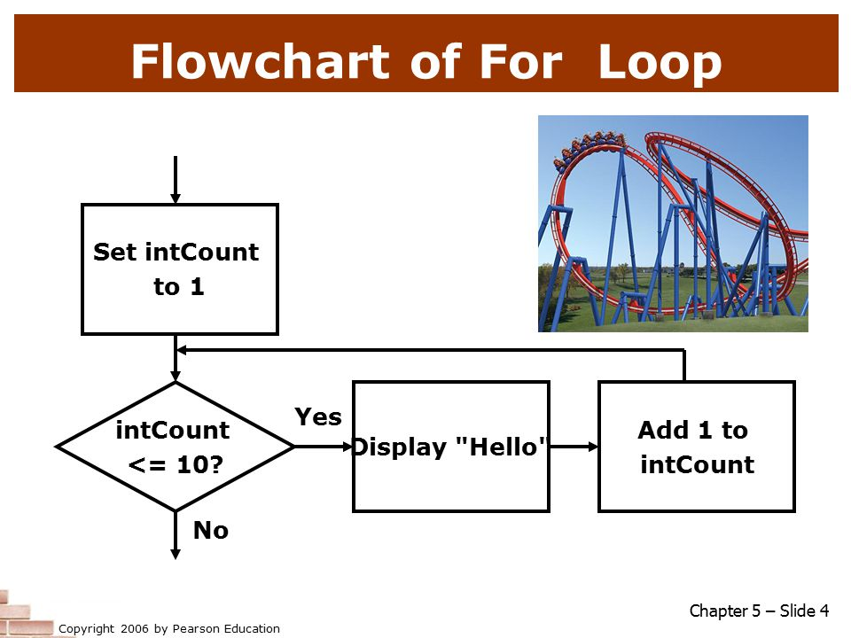 Copyright 2006 by Pearson Education Flowchart of For Loop Chapter 5 – Slide 4 intCount <= 10.