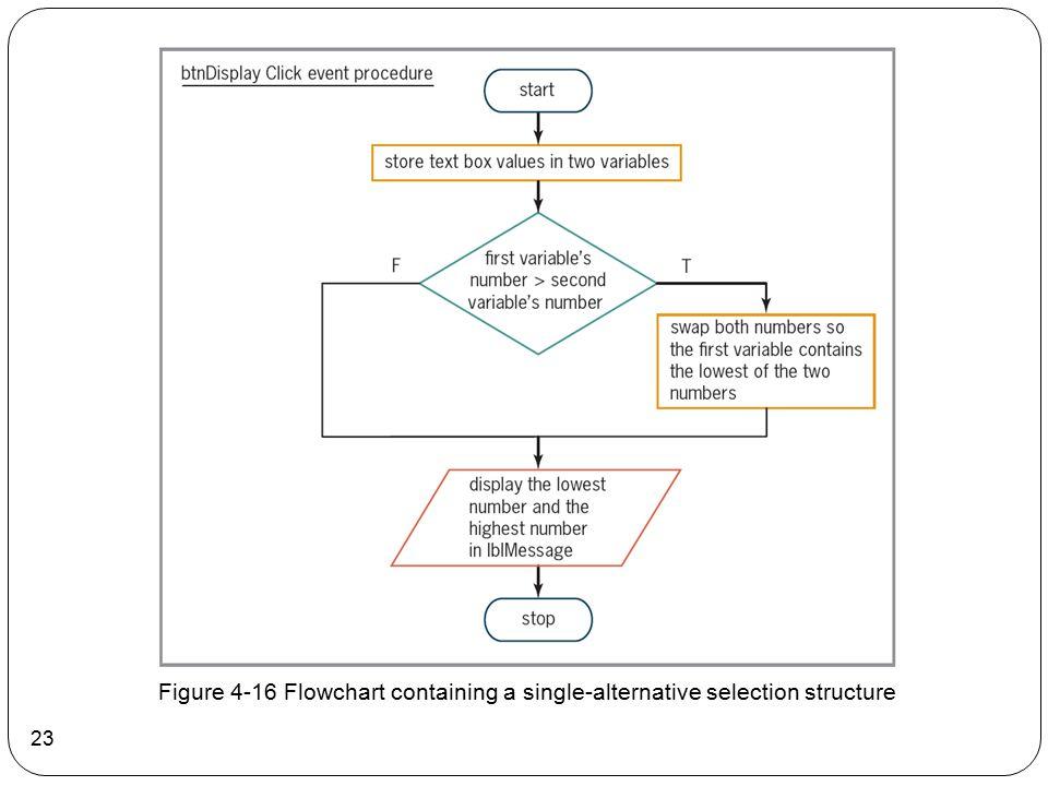 23 Figure 4-16 Flowchart containing a single-alternative selection structure