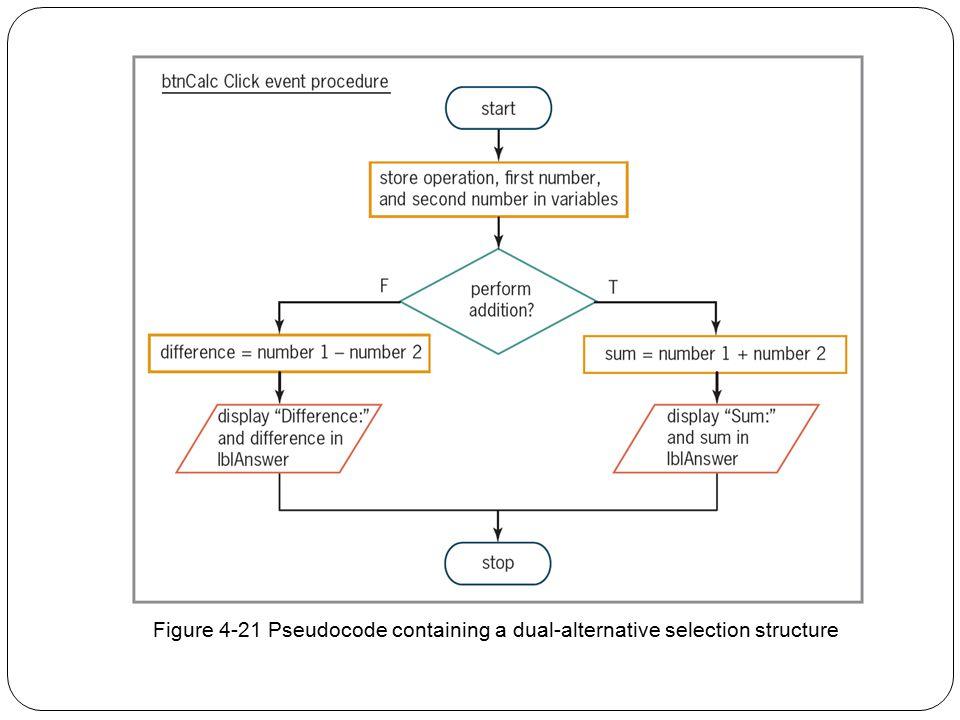 29 Figure 4-21 Pseudocode containing a dual-alternative selection structure