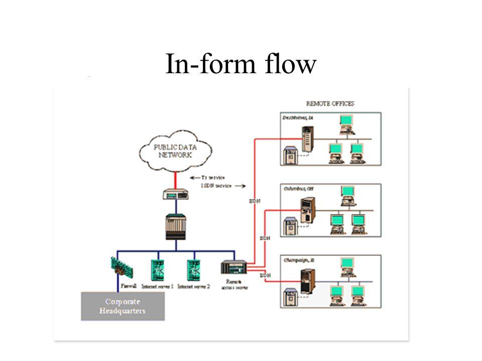 In-form flow