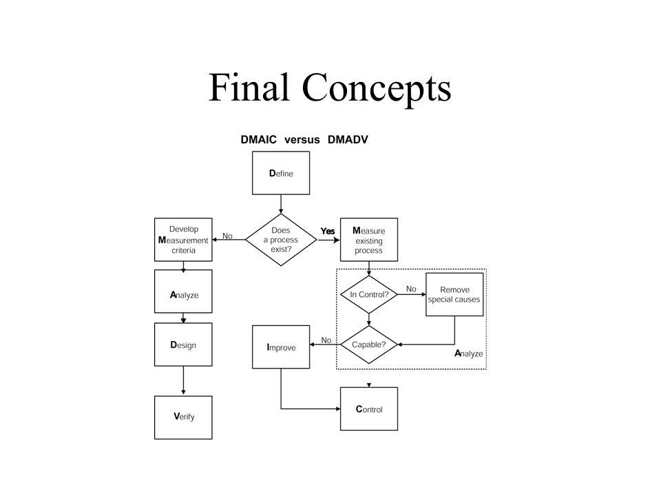 Final Concepts