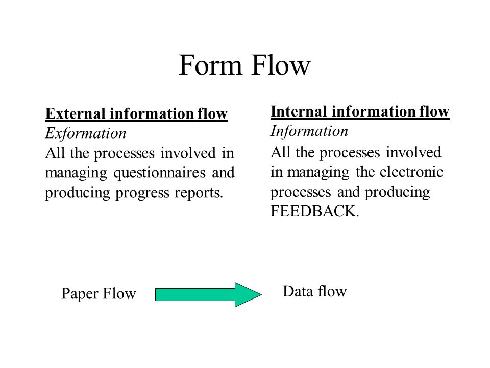 Data Archiving All processes need to be documented.