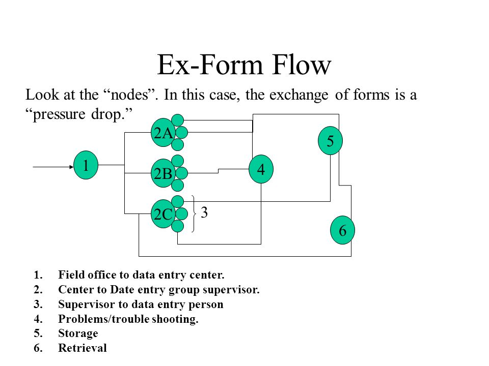 Ex-Form Flow Every node is a potential loss of control in the process.