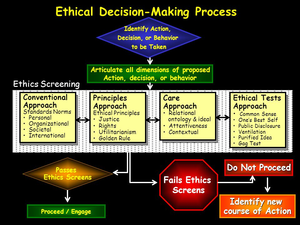 Ethical Decision-Making Process Identify Action, Decision, or Behavior to be Taken Articulate all dimensions of proposed Action, decision, or behavior Conventional Approach Standards Norms Personal Organizational Societal International Principles Approach Ethical Principles Justice Rights Utilitarianism Golden Rule Ethics Screening Proceed / Engage Passes Ethics Screens Do Not Proceed Identify new course of Action Care Approach Relational ontology & ideal Attentiveness Contextual Ethical Tests Approach Common Sense One's Best Self Public Disclosure Ventilation Purified Idea Gag Test Fails Ethics Screens