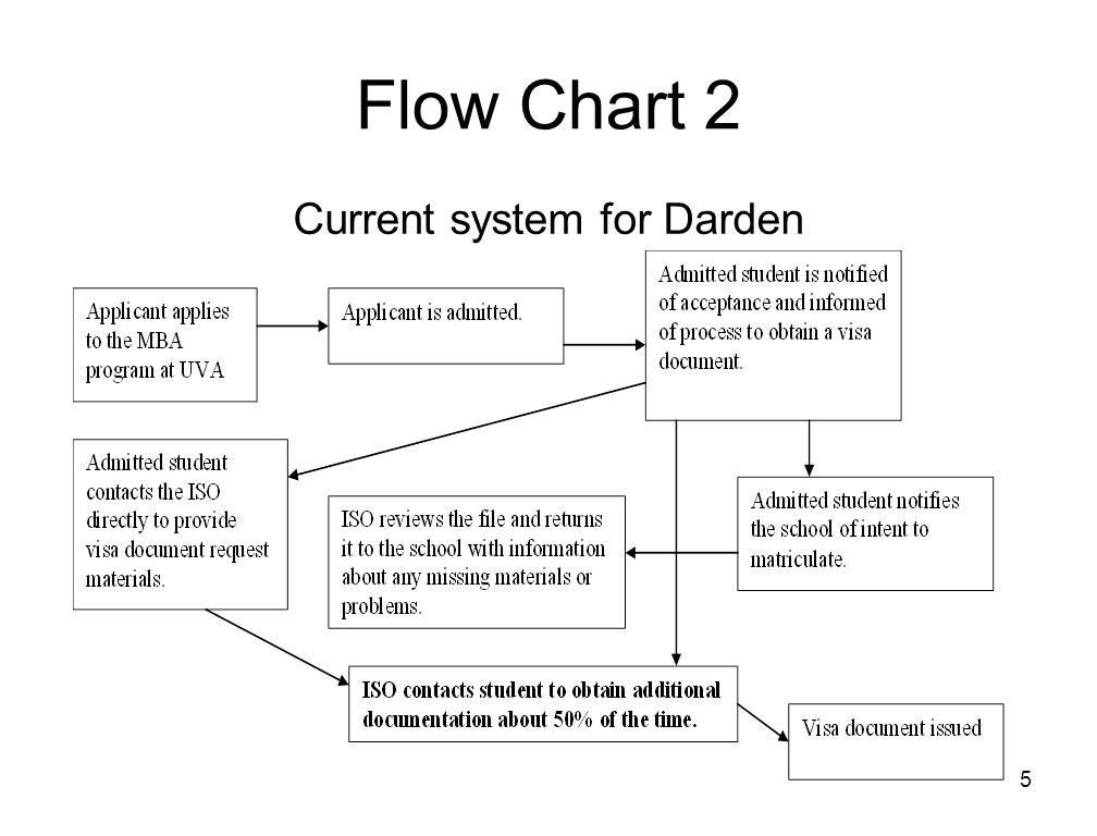 5 Flow Chart 2 Current system for Darden