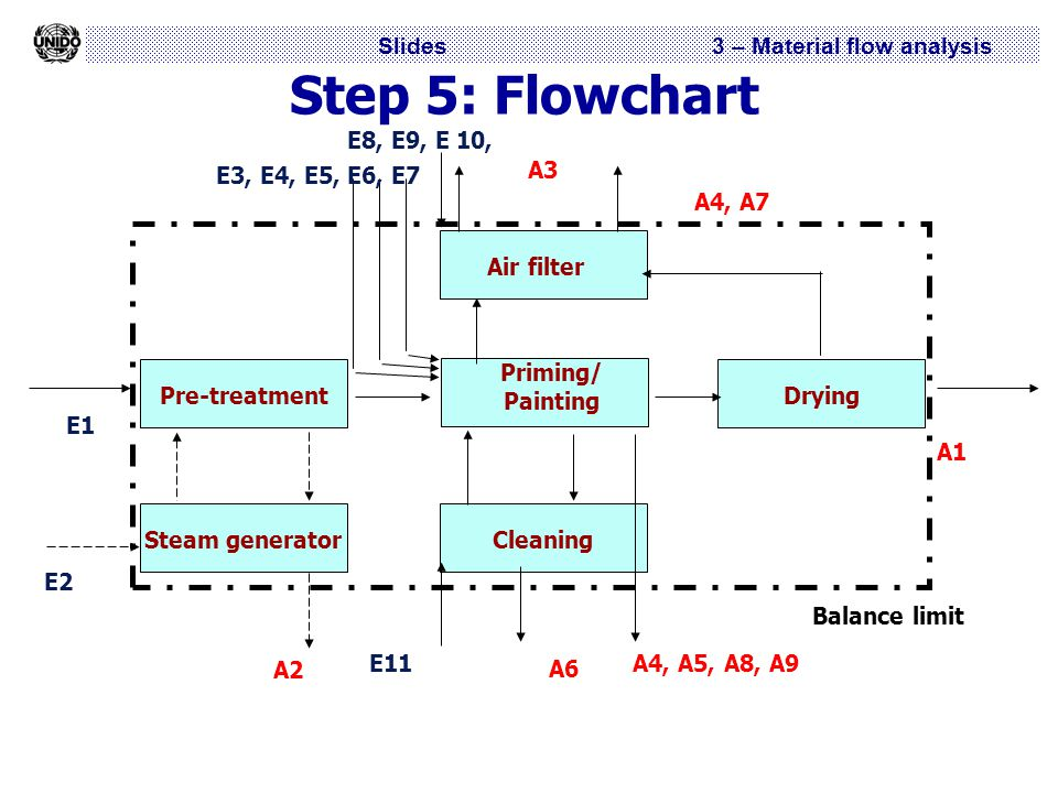 Slides 3 – Material flow analysis Step 5: Flowchart Pre-treatment Priming/ Painting DryingAir filterCleaningSteam generator Balance limit E1 A1 E11 A6