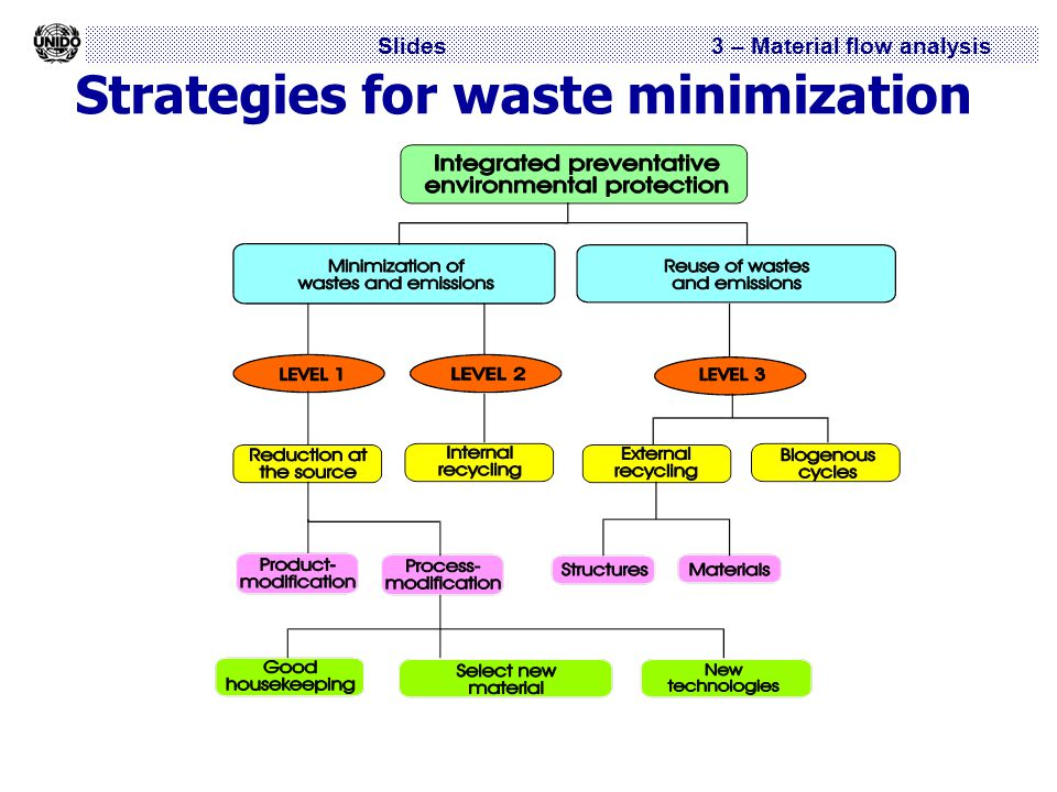 Slides 3 – Material flow analysis Strategies for waste minimization