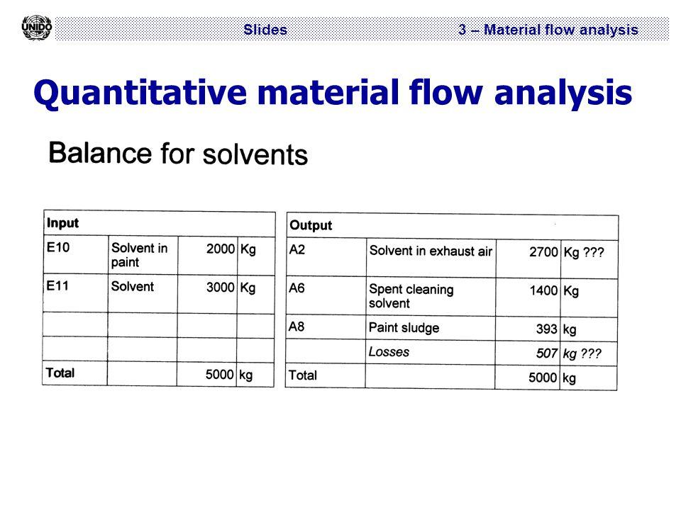 Slides 3 – Material flow analysis Quantitative material flow analysis