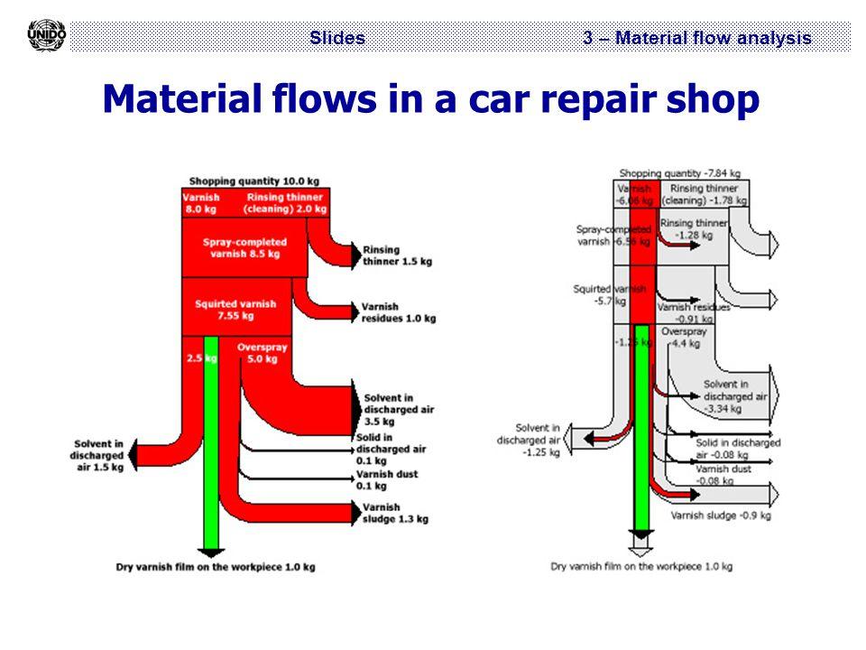 Slides 3 – Material flow analysis Material flows in a car repair shop