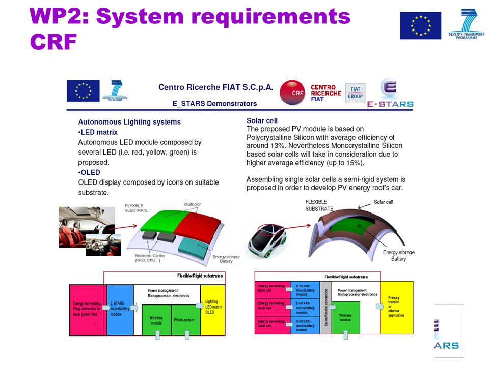 ICT Project E-STARS [ICT-223927] 14 WP2: System requirements CRF