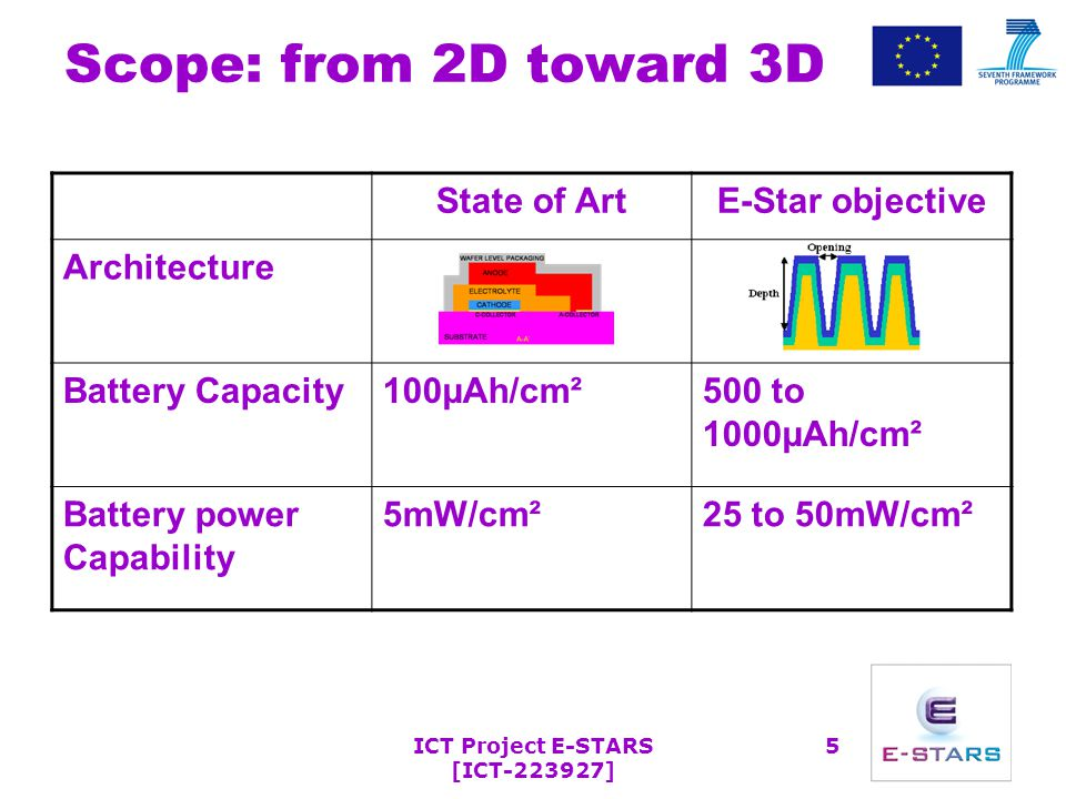 ICT Project E-STARS [ICT-223927] 5 Scope: from 2D toward 3D State of ArtE-Star objective Architecture Battery Capacity100µAh/cm²500 to 1000µAh/cm² Battery power Capability 5mW/cm²25 to 50mW/cm²