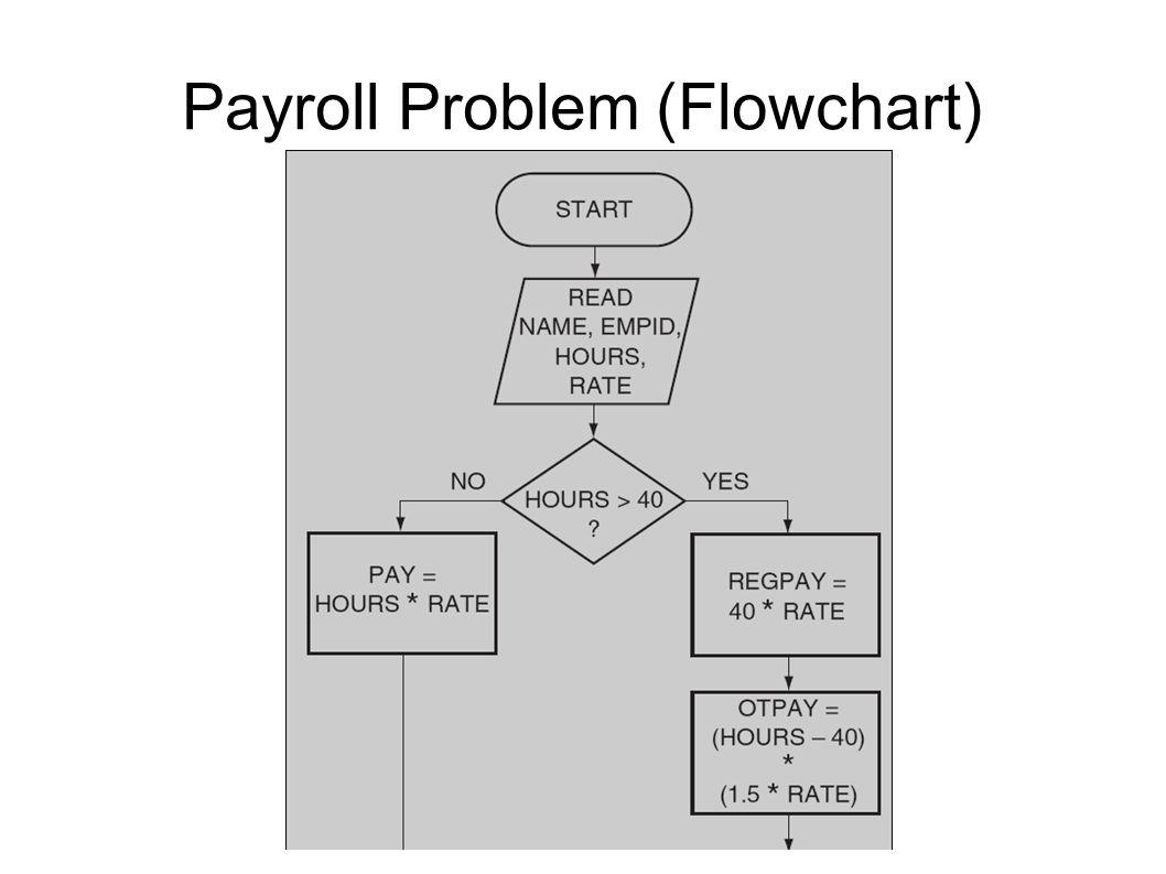 Payroll Problem (Flowchart)