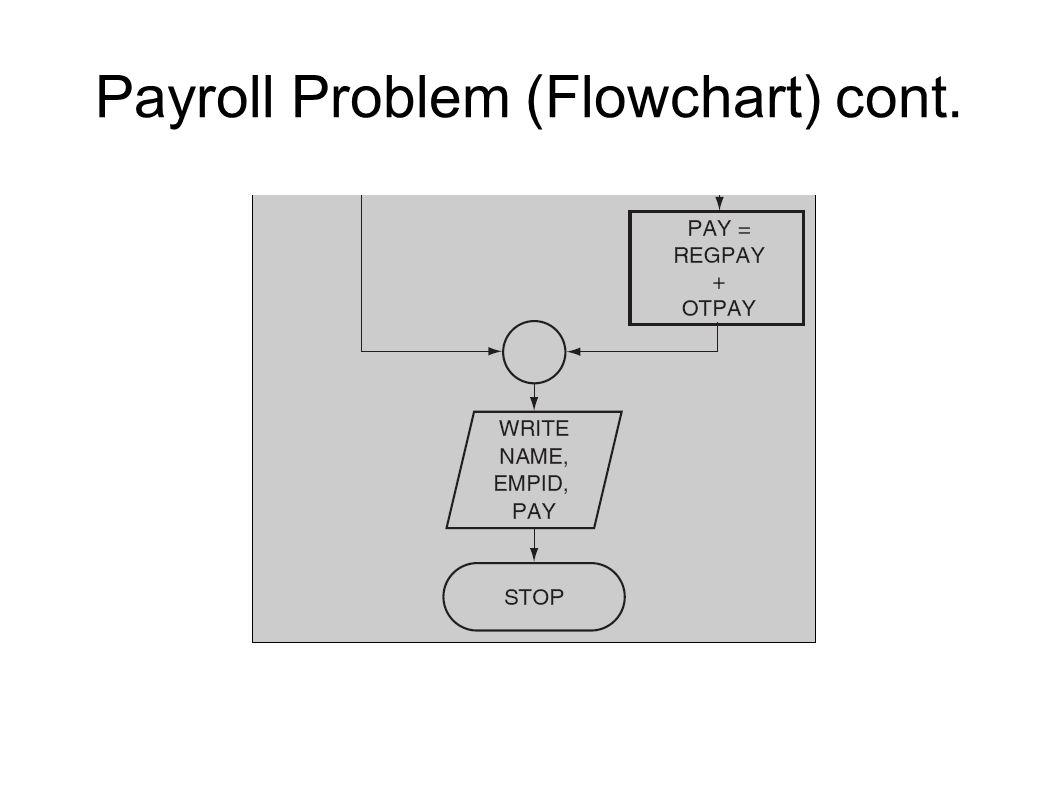 Payroll Problem (Flowchart) cont.