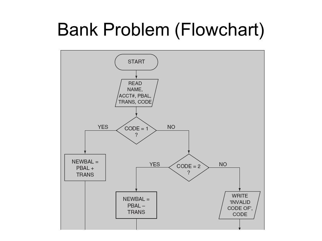 Bank Problem (Flowchart)