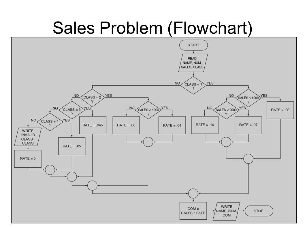 Sales Problem (Flowchart)