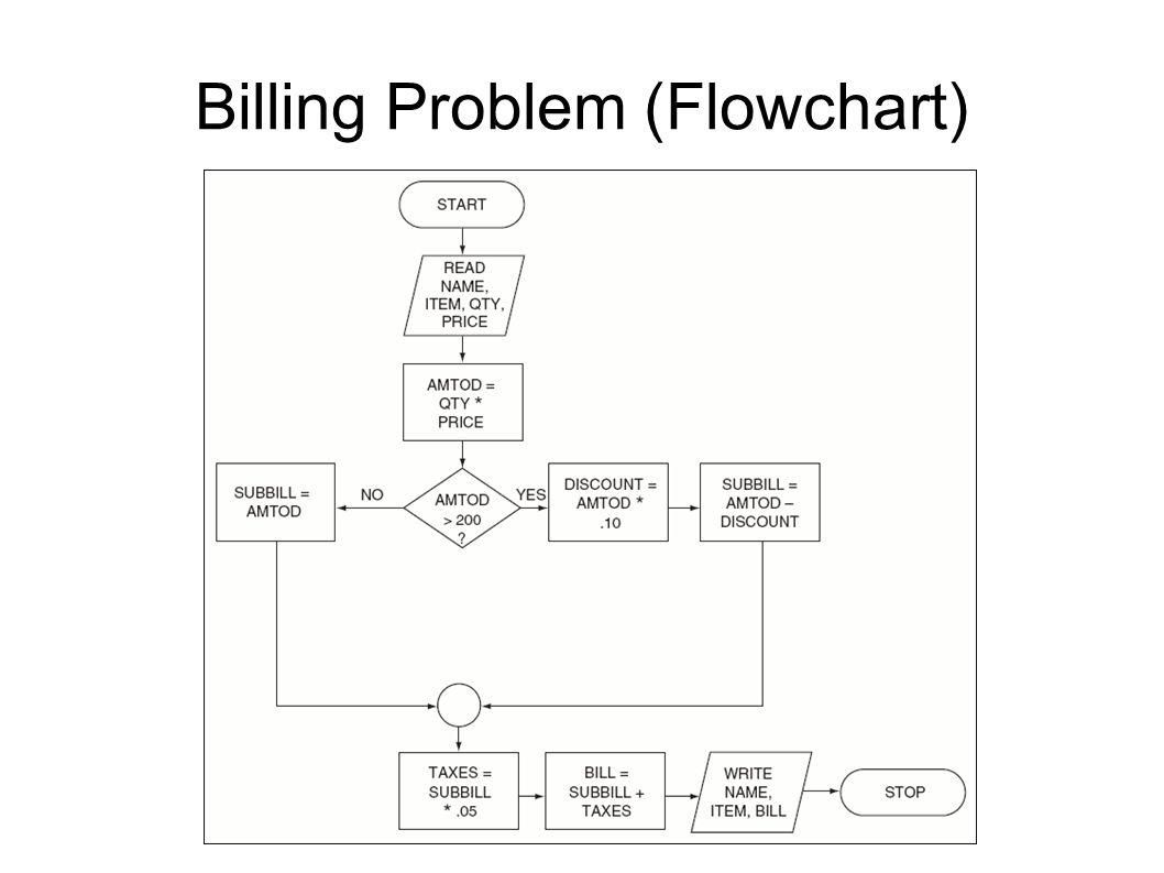 Billing Problem (Flowchart)