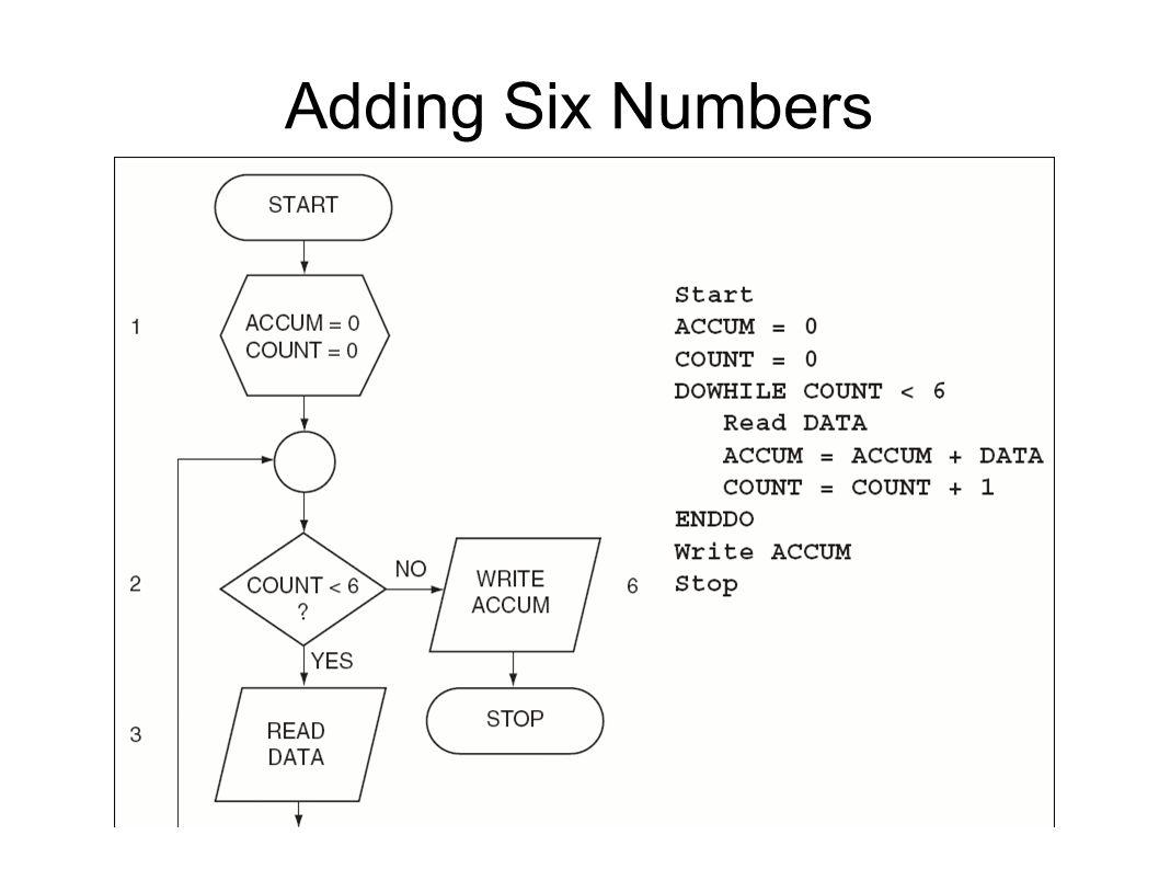 Adding Six Numbers