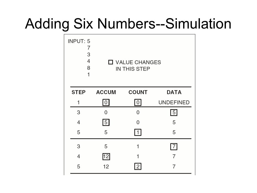 Adding Six Numbers--Simulation
