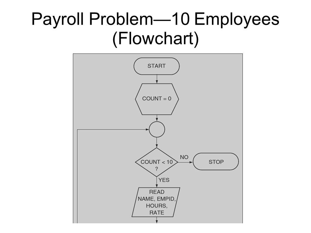 Payroll Problem—10 Employees (Flowchart)