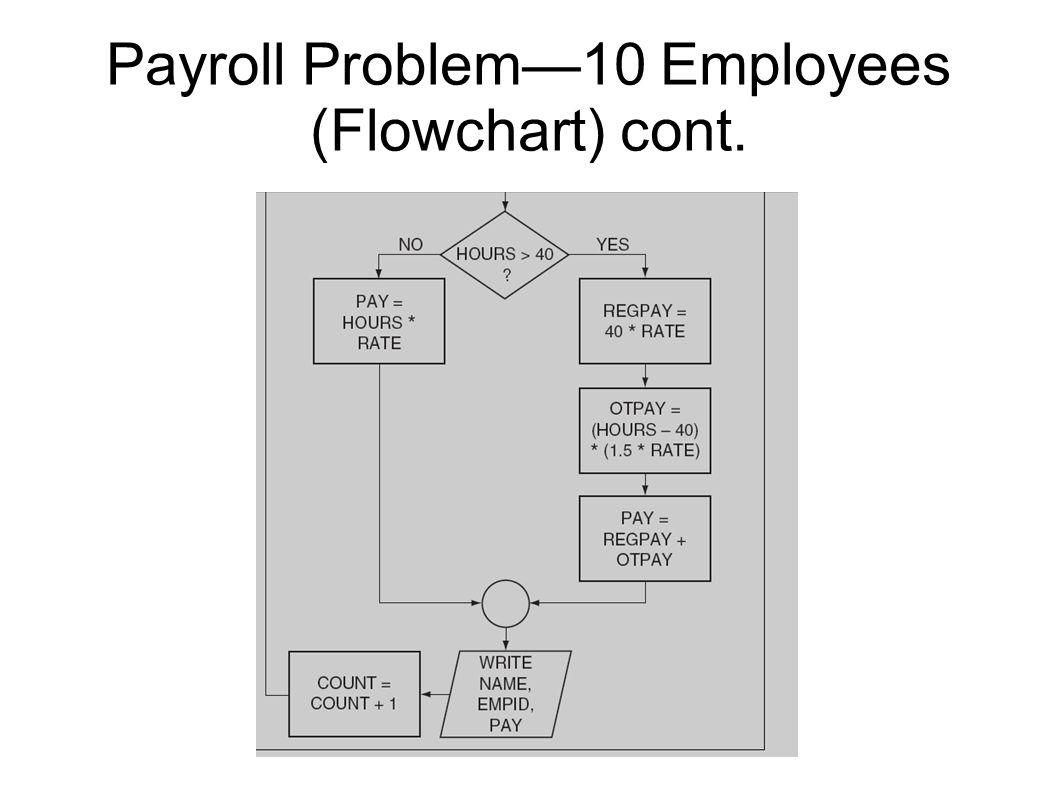 Payroll Problem—10 Employees (Flowchart) cont.
