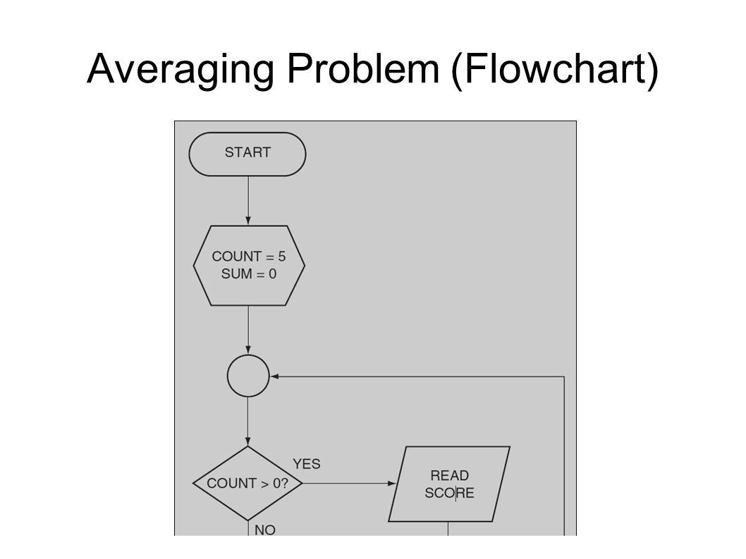 Averaging Problem (Flowchart)