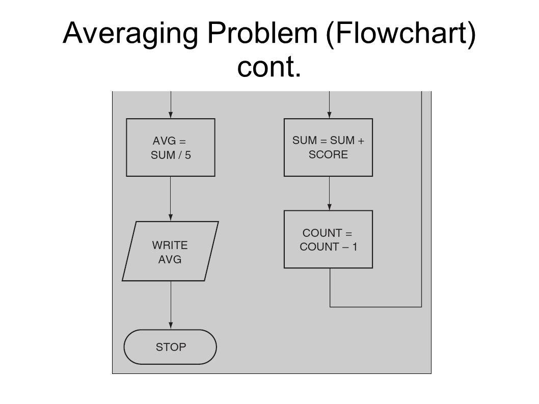 Averaging Problem (Flowchart) cont.