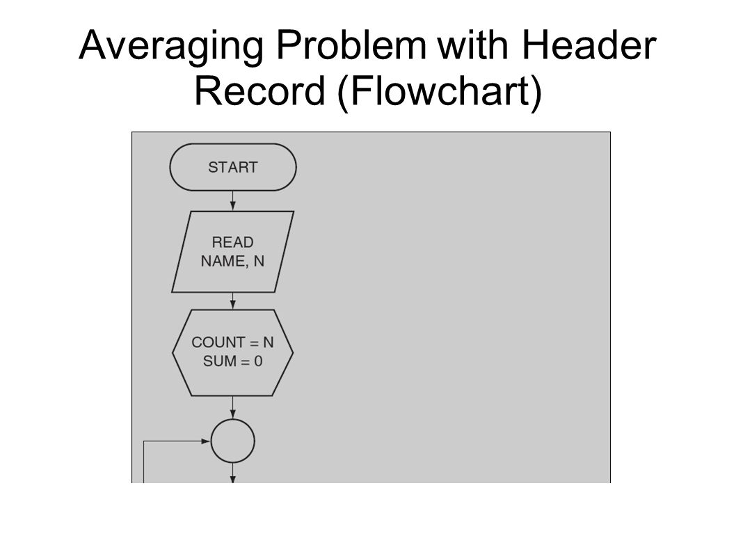 Averaging Problem with Header Record (Flowchart)‏