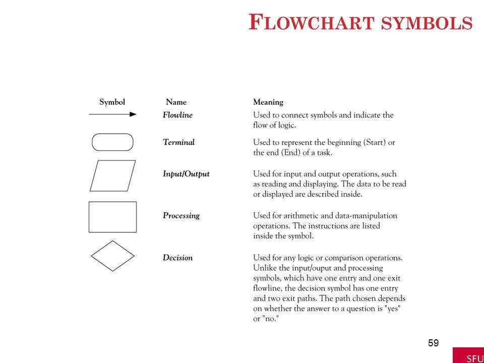 F LOWCHART SYMBOLS 59