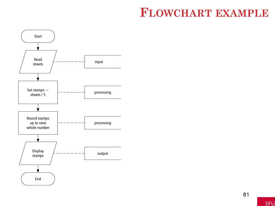 F LOWCHART EXAMPLE 61