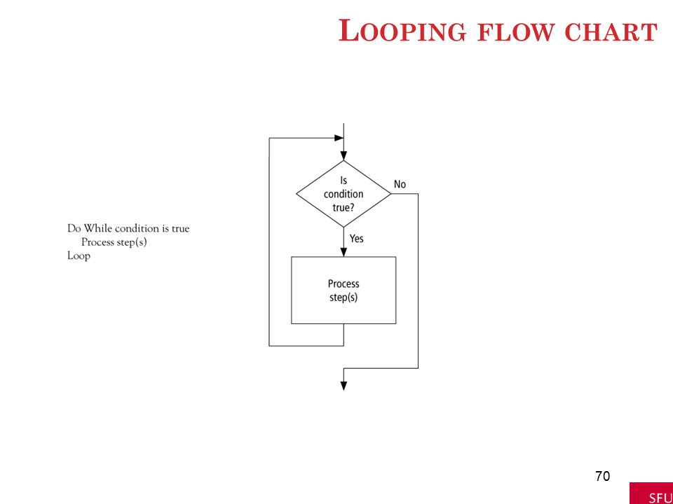 L OOPING FLOW CHART 70