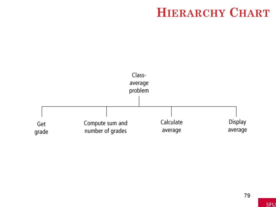 H IERARCHY C HART 79