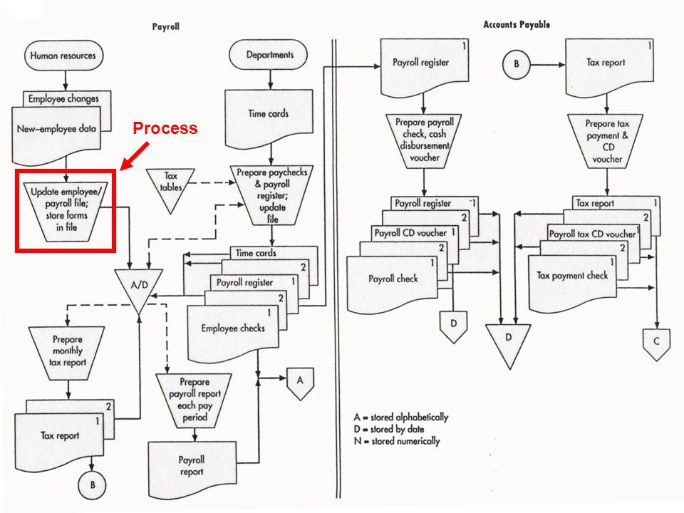 © 2006 Prentice Hall Business Publishing Accounting Information Systems, 10/e Romney/Steinbart12 of 138 Process
