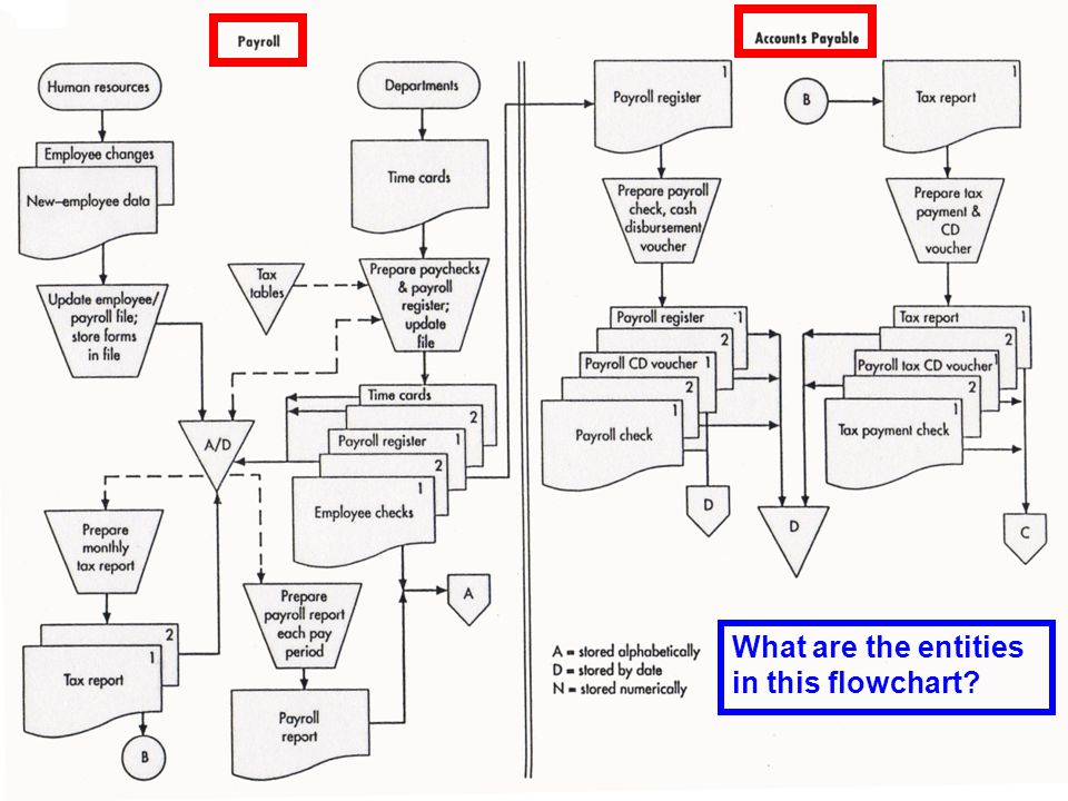 © 2006 Prentice Hall Business Publishing Accounting Information Systems, 10/e Romney/Steinbart7 of 138 What are the entities in this flowchart?