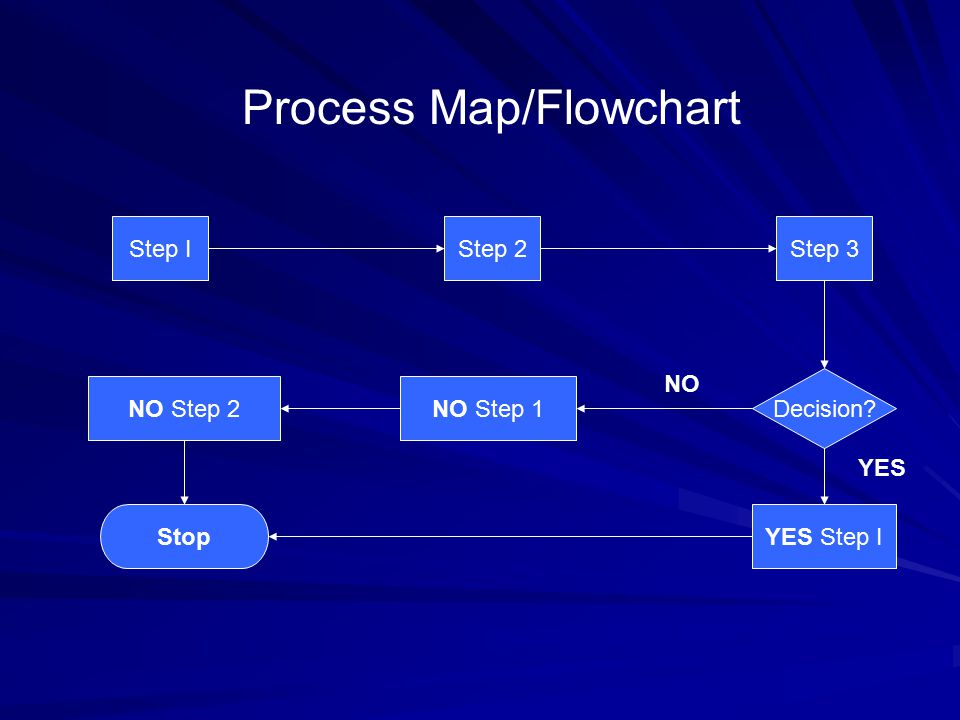 YES Step IStop Step IStep 2 NO Step 1 Step 3 Decision NO Step 2 Process Map/Flowchart NO YES