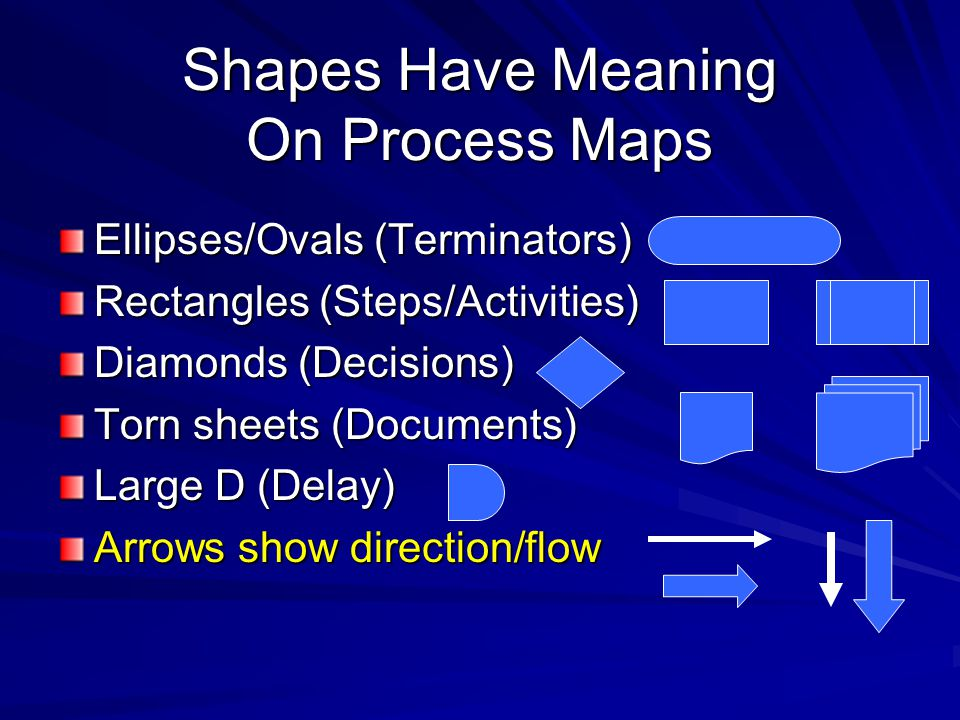 Shapes Have Meaning On Process Maps Ellipses/Ovals (Terminators) Rectangles (Steps/Activities) Diamonds (Decisions) Torn sheets (Documents) Large D (D