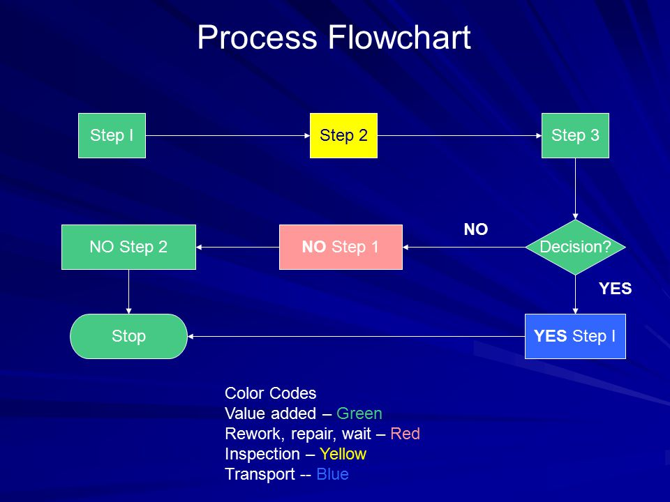 YES Step IStop Step IStep 2 NO Step 1 Step 3 Decision? NO Step 2 Process Flowchart NO YES Color Codes Value added – Green Rework, repair, wait – Red I